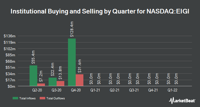Institutional Ownership by Quarter for Endurance International Group Holdings (NASDAQ:EIGI)
