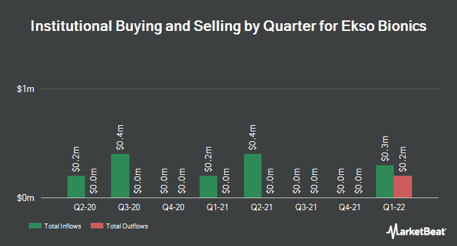 Institutional Ownership by Quarter for Ekso Bionics (NASDAQ:EKSO)
