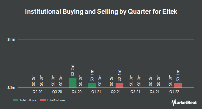 Institutional Ownership by Quarter for Eltek (NASDAQ:ELTK)