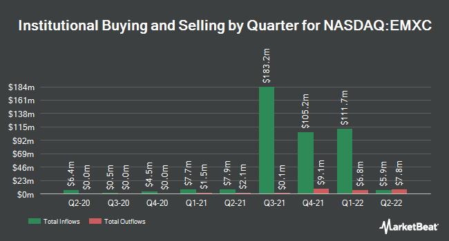 Institutional Ownership by Quarter for iShares MSCI Emerging Markets ex China ETF (NASDAQ:EMXC)