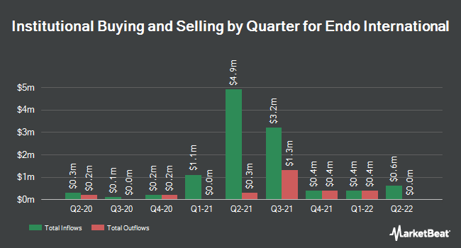 Institutional Ownership by Quarter for Endo International PLC (NASDAQ:ENDP)