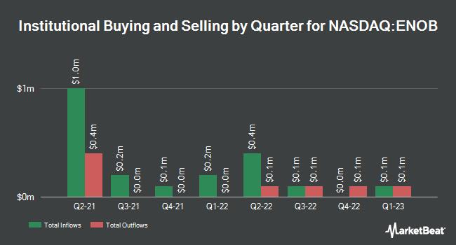 Institutional Ownership by Quarter for Enochian Biosciences (NASDAQ:ENOB)
