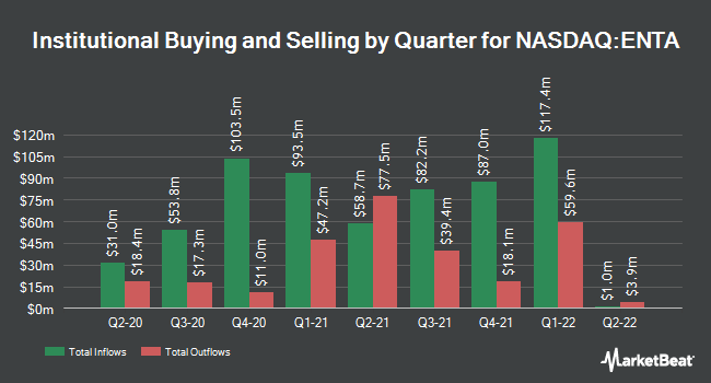 Institutional Ownership by Quarter for Enanta Pharmaceuticals (NASDAQ:ENTA)