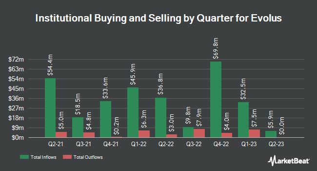 Institutional Ownership by Quarter for Evolus (NASDAQ:EOLS)