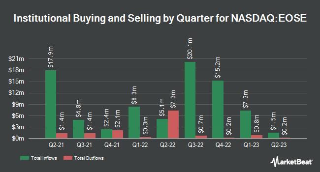 Institutional Ownership by Quarter for Eos Energy Enterprises (NASDAQ:EOSE)
