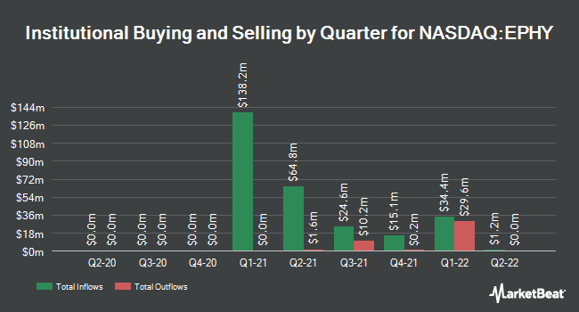 Institutional Ownership by Quarter for Epiphany Technology Acquisition (NASDAQ:EPHY)