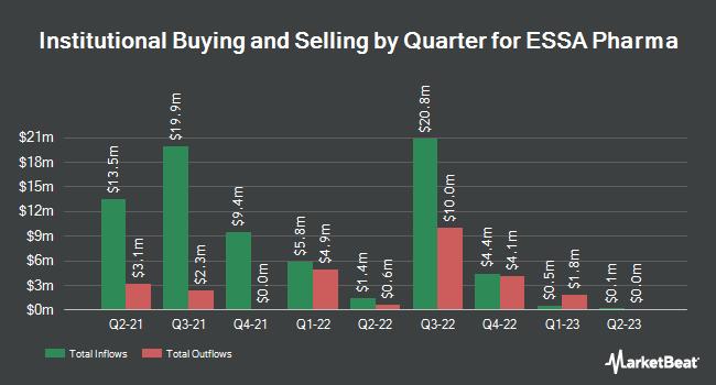 Institutional Ownership by Quarter for ESSA Pharma (NASDAQ:EPIX)