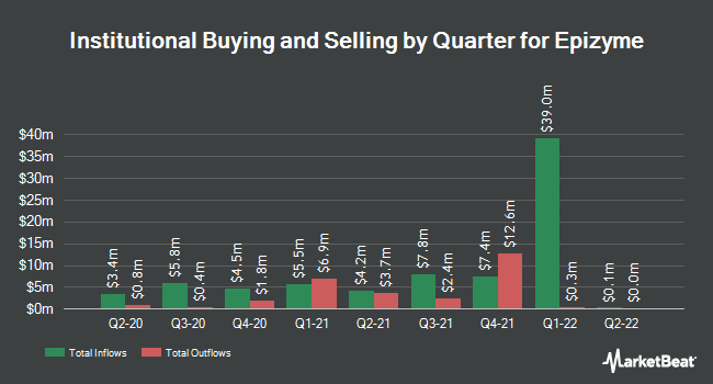 Institutional Ownership by Quarter for Epizyme (NASDAQ:EPZM)