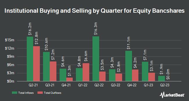Institutional Ownership by Quarter for Equity BancShares (NASDAQ:EQBK)