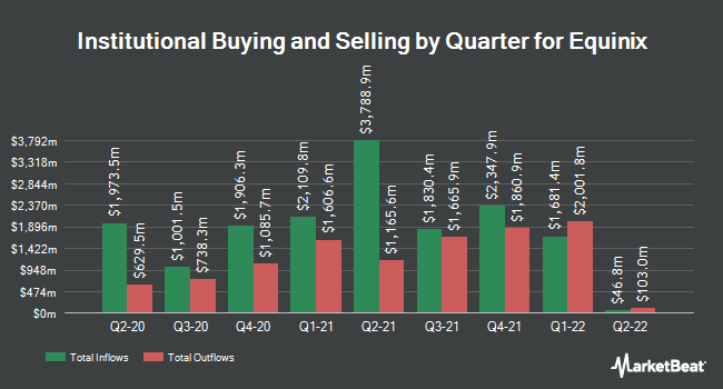 Institutional Ownership by Quarter for Equinix (NASDAQ:EQIX)
