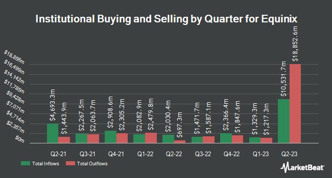 Institutional Ownership by Quarter for Equinix (NASDAQ:EQIX)