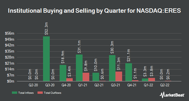 Institutional Ownership by Quarter for East Resources Acquisition (NASDAQ:ERES)