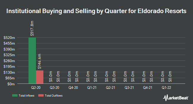 Institutional Ownership by Quarter for Eldorado Resorts (NASDAQ:ERI)