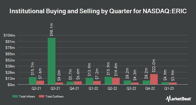 Institutional Ownership by Quarter for Ericsson (NASDAQ:ERIC)