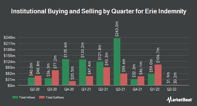 Institutional Ownership by Quarter for Erie Indemnity Company (NASDAQ:ERIE)