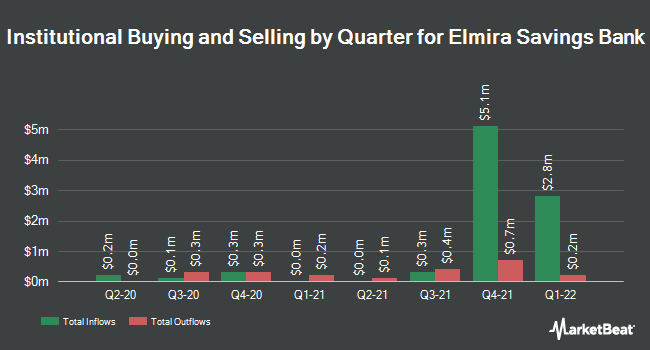 Institutional Ownership by Quarter for Elmira Savings Bank (NASDAQ:ESBK)