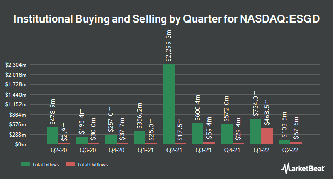 Institutional Ownership by Quarter for iShares MSCI EAFE ESG Optimized ETF (NASDAQ:ESGD)