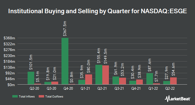 Institutional Ownership by Quarter for iShares MSCI EM ESG Optimized ETF (NASDAQ:ESGE)