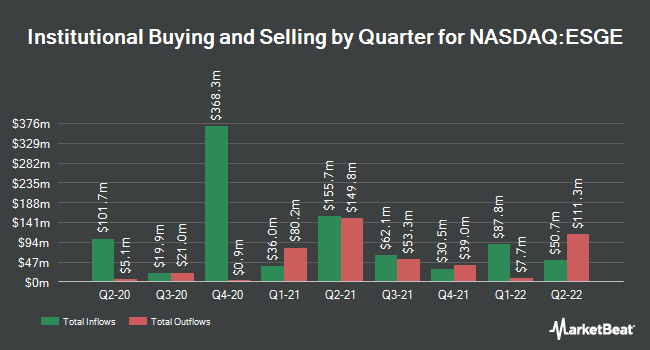 Institutional Ownership by Quarter for iShares ESG Aware MSCI EM ETF (NASDAQ:ESGE)