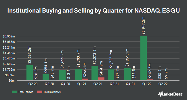 Institutional Ownership by Quarter for iShares ESG MSCI USA ETF (NASDAQ:ESGU)
