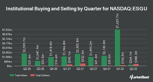 Institutional Ownership by Quarter for iShares MSCI USA ESG Optimized ETF (NASDAQ:ESGU)