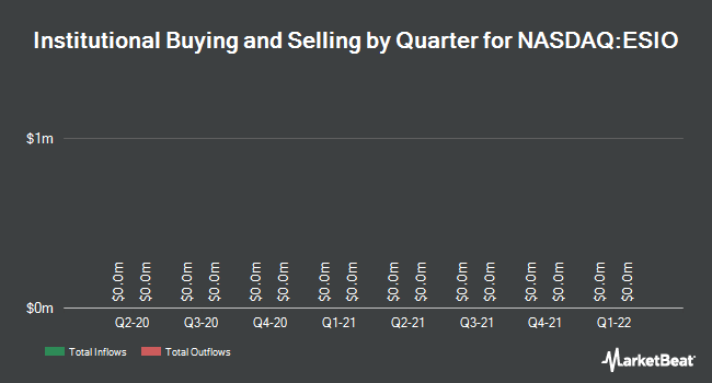 Institutional Ownership by Quarter for Electro Scientific Industries (NASDAQ:ESIO)
