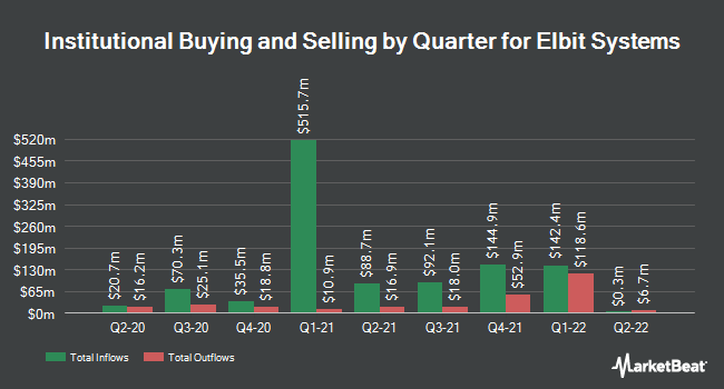 Institutional Ownership by Quarter for Elbit Systems (NASDAQ:ESLT)