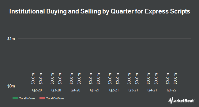 Institutional Ownership by Quarter for Express Scripts Holding Company (NASDAQ:ESRX)