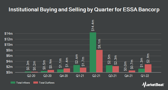 Institutional Ownership by Quarter for ESSA Bancorp (NASDAQ:ESSA)