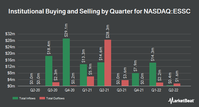 Institutional Ownership by Quarter for East Stone Acquisition (NASDAQ:ESSC)
