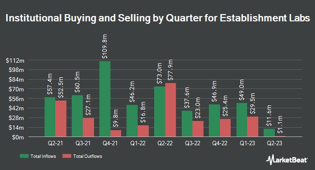 Institutional Ownership by Quarter for Establishment Labs (NASDAQ:ESTA)