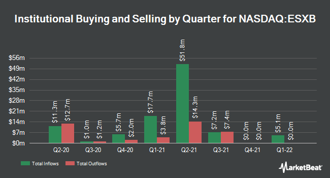Institutional Ownership by Quarter for Community Bankers Trust (NASDAQ:ESXB)