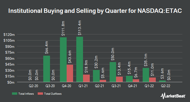 Institutional Ownership by Quarter for E.Merge Technology Acquisition (NASDAQ:ETAC)