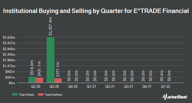 Institutional Ownership by Quarter for E*TRADE Financial (NASDAQ:ETFC)