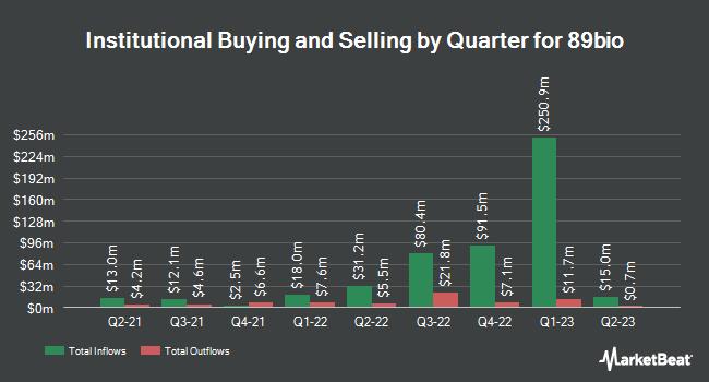 Institutional Ownership by Quarter for 89bio (NASDAQ:ETNB)