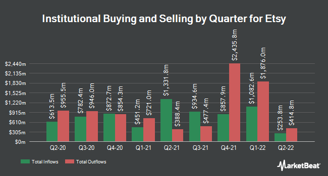 Institutional Ownership by Quarter for Etsy (NASDAQ:ETSY)