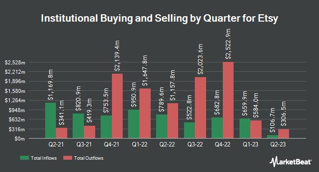 Institutional Ownership by Quarter for Etsy (NASDAQ:ETSY)