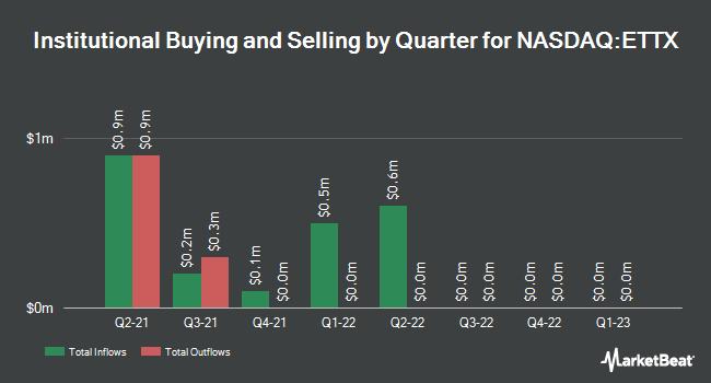 Institutional Ownership by Quarter for Entasis Therapeutics (NASDAQ:ETTX)
