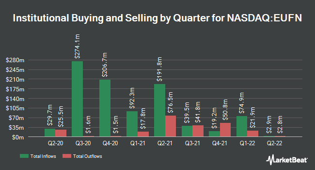 Institutional Ownership by Quarter for iShares MSCI Europe Financials ETF (NASDAQ:EUFN)