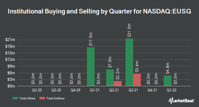 Institutional Ownership by Quarter for European Sustainable Growth Acquisition (NASDAQ:EUSG)