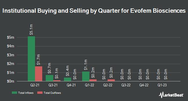 Institutional Ownership by Quarter for Evofem Biosciences (NASDAQ:EVFM)