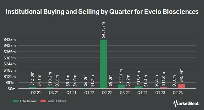 Institutional Ownership by Quarter for Evelo Biosciences (NASDAQ:EVLO)