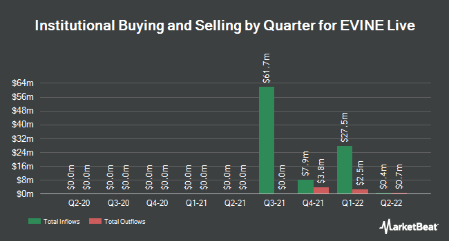 Institutional Ownership by Quarter for EVINE Live (NASDAQ:EVLV)
