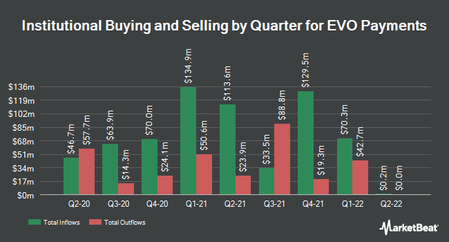 Institutional Ownership by Quarter for EVO Payments (NASDAQ:EVOP)