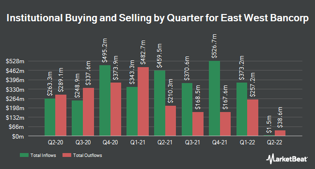 Institutional Ownership by Quarter for East West Bancorp (NASDAQ:EWBC)
