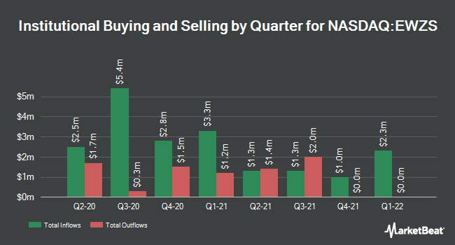Institutional Ownership by Quarter for iShares MSCI Brazil Small-Cap ETF (NASDAQ:EWZS)