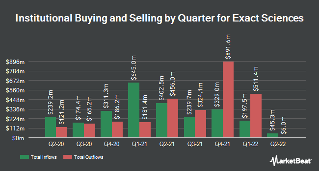 Institutional Ownership by Quarter for EXACT Sciences (NASDAQ:EXAS)