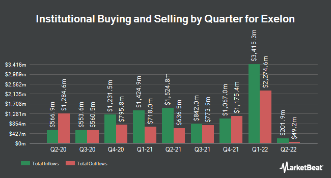 Institutional Ownership by Quarter for Exelon (NASDAQ:EXC)