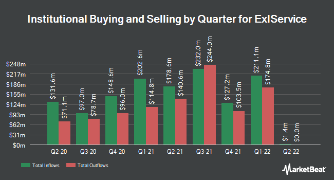 Institutional Ownership by Quarter for ExlService Holdings (NASDAQ:EXLS)