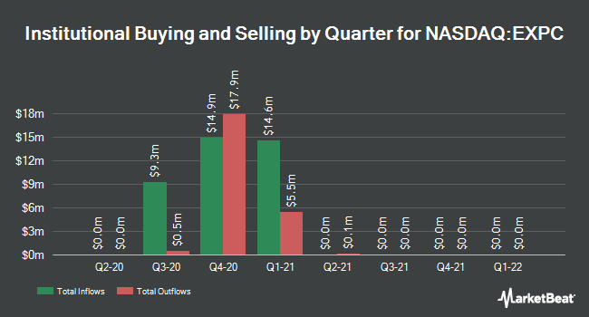 Institutional Ownership by Quarter for Experience Investment (NASDAQ:EXPC)